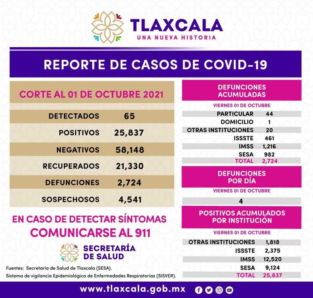 Registra SESA 65 casos positivos de Covid-19 en Tlaxcala