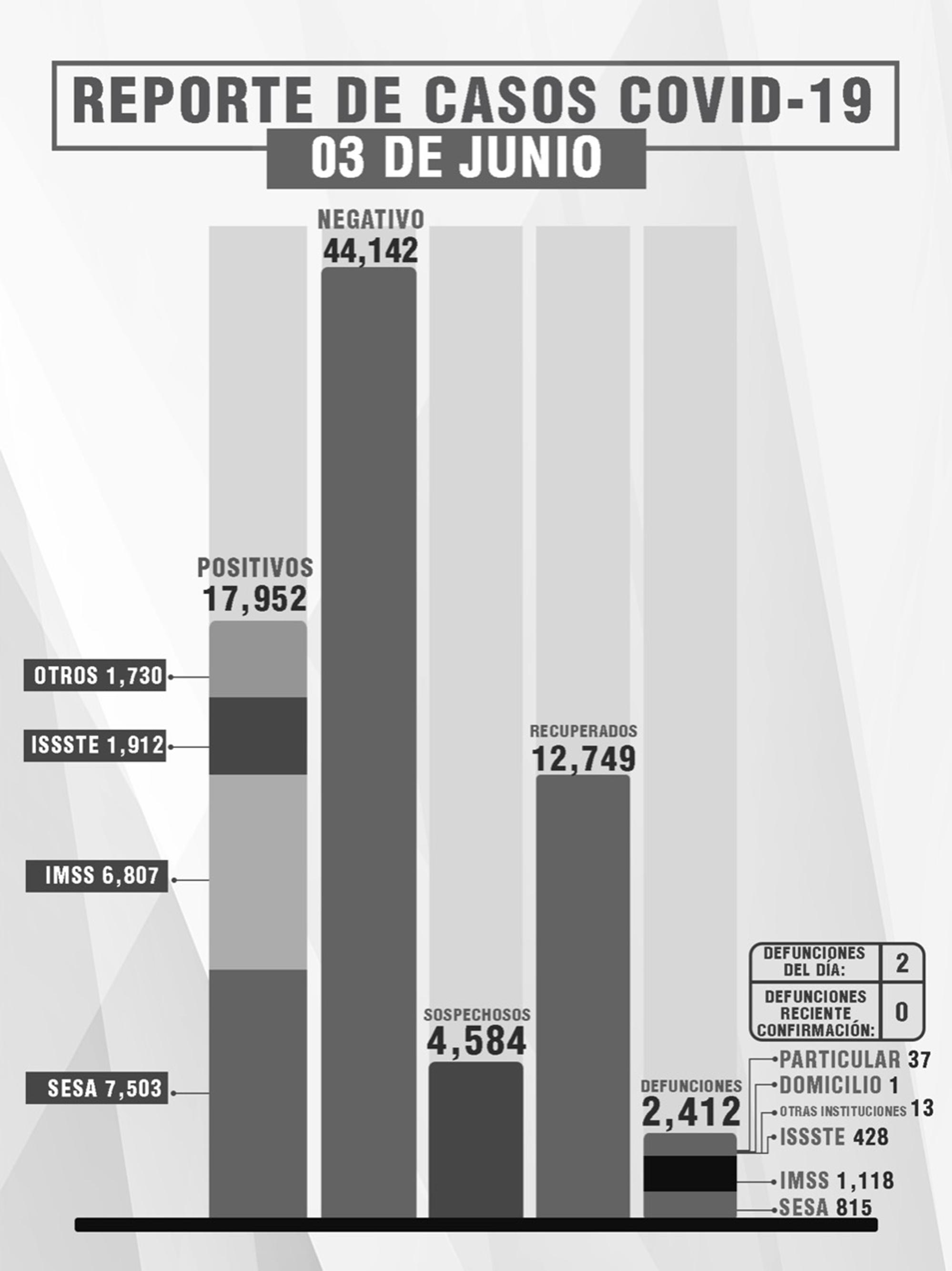Confirma SESA  2 defunciones y 8 casos positivos en Tlaxcala de Covid-19
