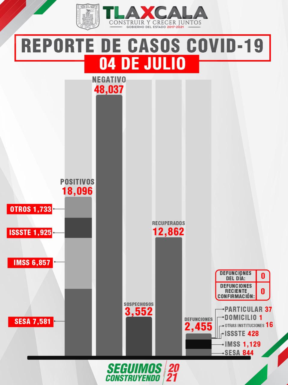 Tlaxcala, sin defunciones por Covid-19 este domingo reporta SESA