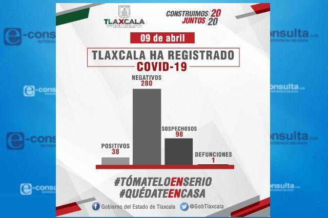 Confirma SESA 10 casos más de Covid-19 en Tlaxcala