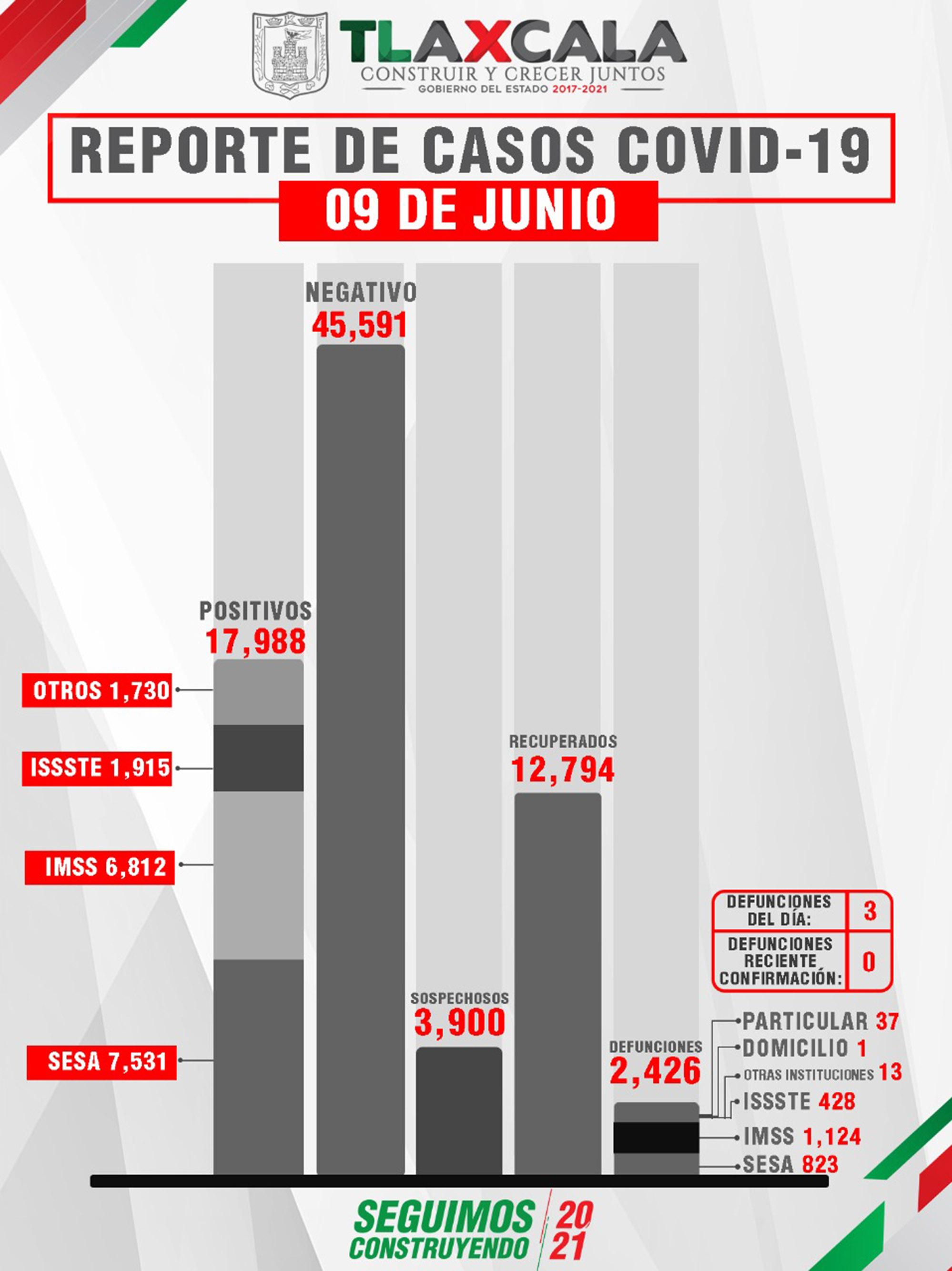 Confirma SESA  3 defunciones y 6 casos positivos en Tlaxcala de Covid-19