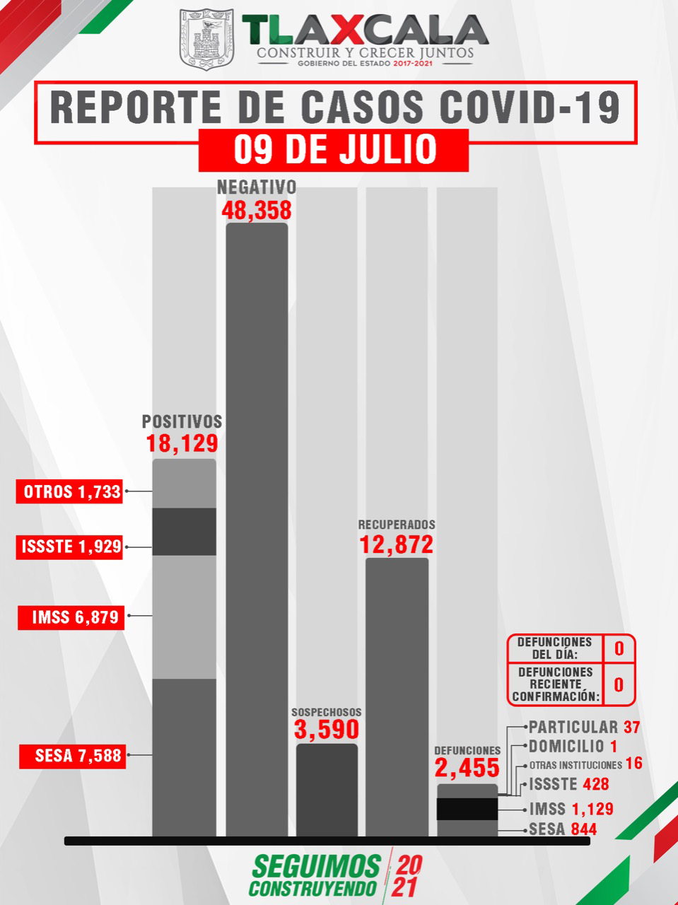 Tlaxcala, sin defunciones por Covid-19 este viernes reporta SESA