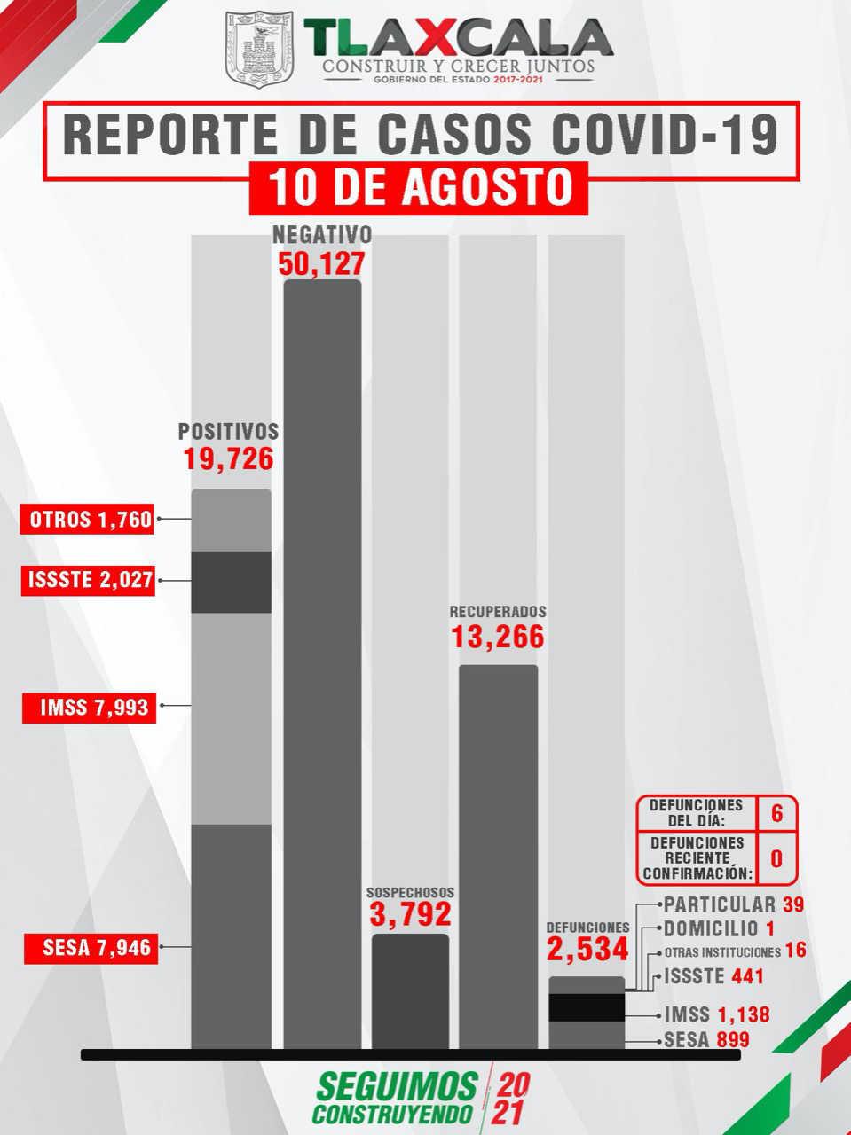 Confirma SESA  6 muertos y 90 nuevos casos de Covid-19 en Tlaxcala