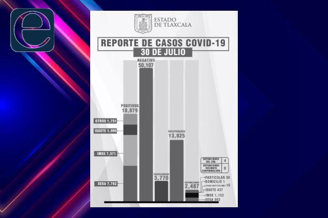 Confirma SESA  4 defunciones y 61 casos positivos en Tlaxcala de Covid-19