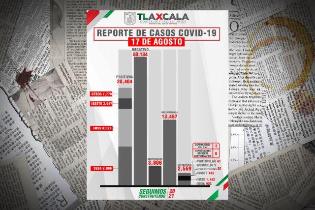 Confirma SESA  3 defunciones y 98 casos positivos en Tlaxcala de Covid-19