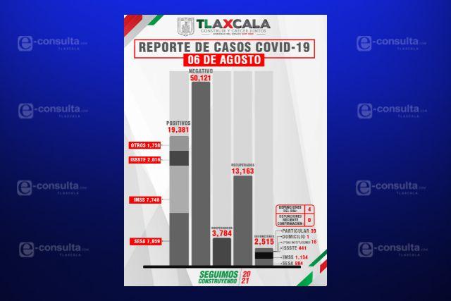 Confirma SESA  4 defunciones y 73 casos Positivos en Tlaxcala de Covid-19