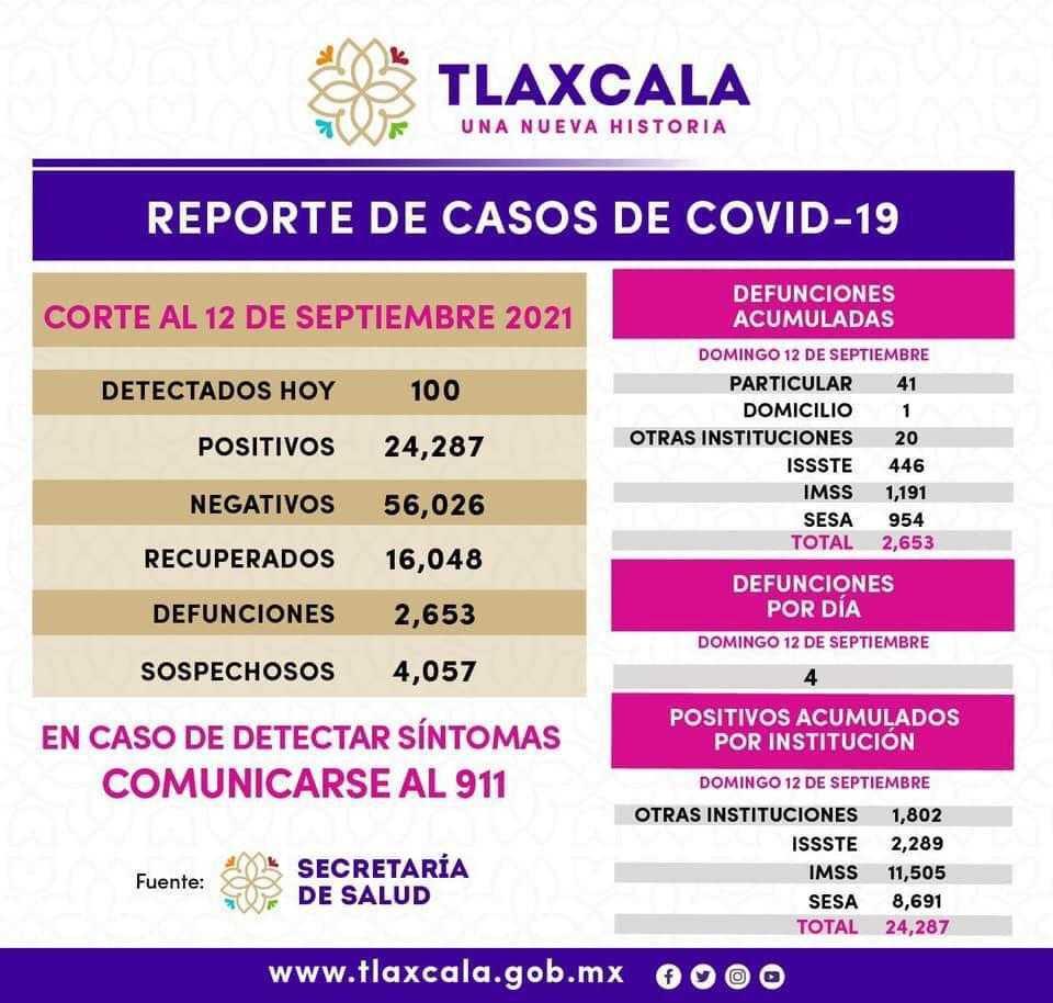 Registra SESA 100 casos positivos de Covid-19 en Tlaxcala