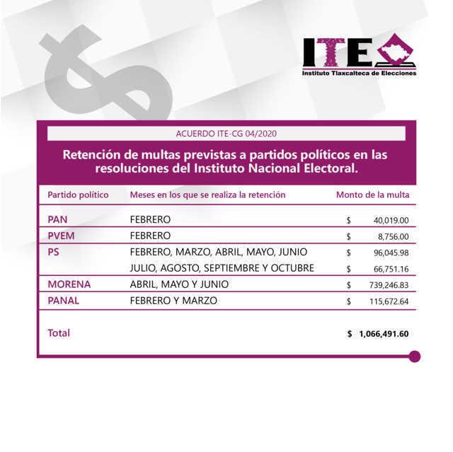Retendrá ITE 1.066 mdp a partidos políticos por multas