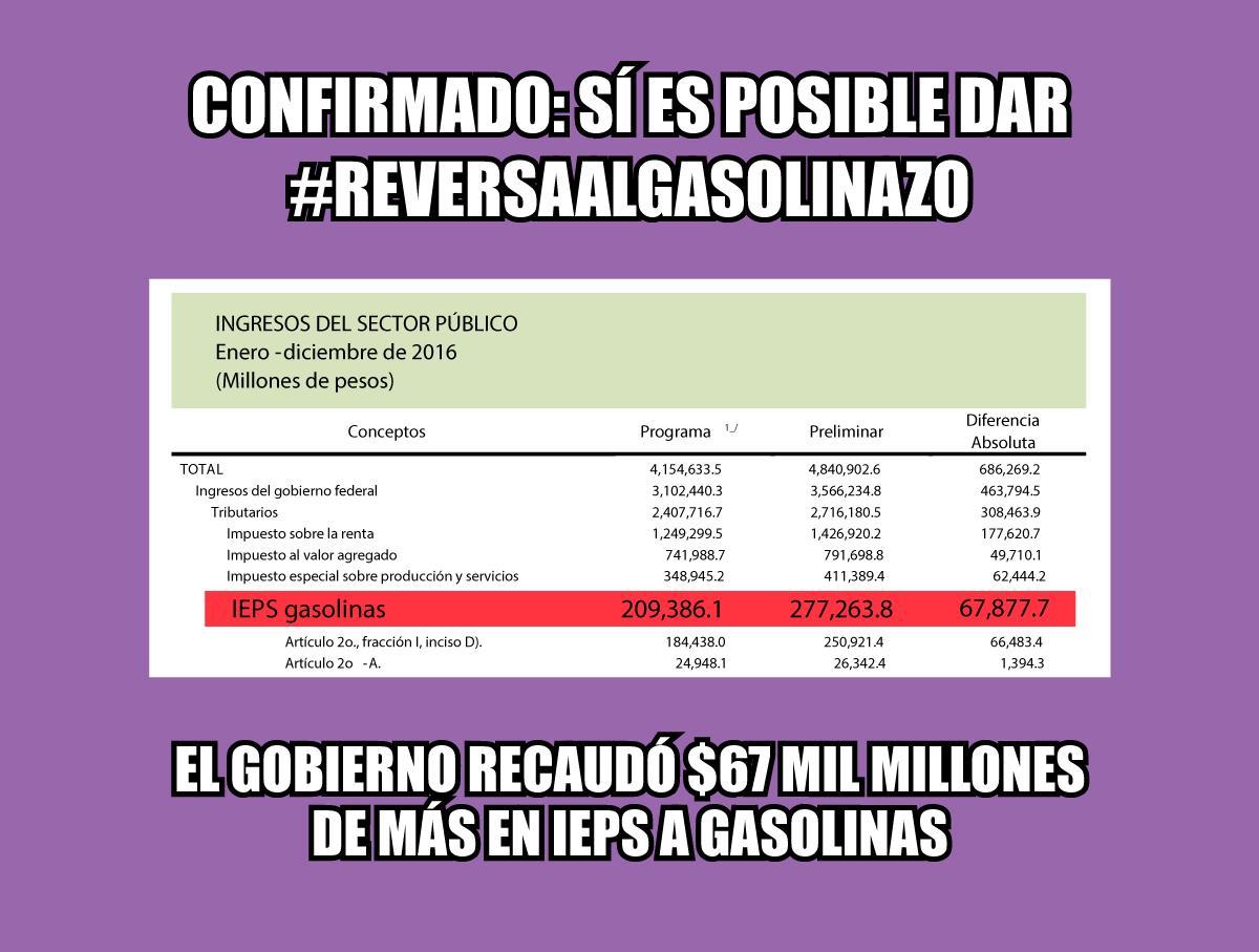 No es suficiente aplazar el gasolinazo, se debe dar marcha atras: Refugio Rivas