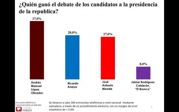 Otra vez se dicen ganadores los tres candidatos