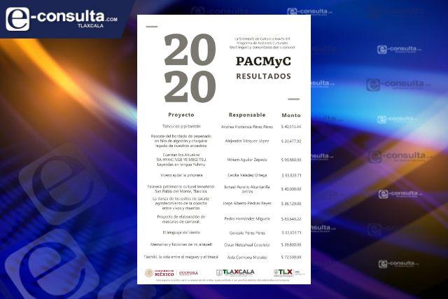Presenta ITC y Secretaría De Cultura Federal resultados del Pacmyc Tlaxcala 2020-2021
