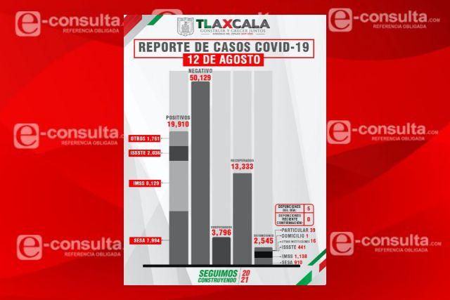 Confirma SESA  5 defunciones y 92 casos positivos en Tlaxcala de Covid-19