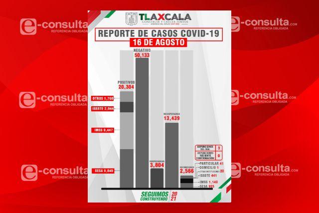 En promedio 100 personas diarias infectadas de Covid-19 en Tlaxcala