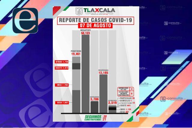 Confirma SESA  4 defunciones y 77 casos positivos en Tlaxcala de Covid-19