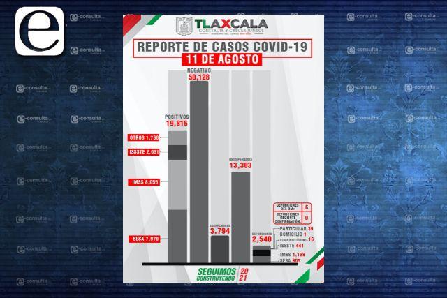 Confirma SESA 6 defunciones y 87 casos positivos en Tlaxcala de Covid-19