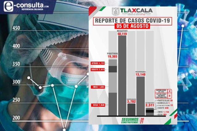 Confirma SESA 4 muertos y 75 casos nuevos de Covid-19 en Tlaxcala