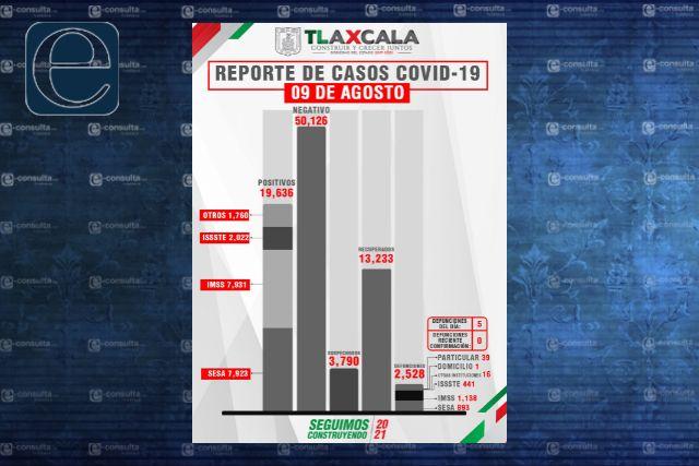 Confirma SESA  5 defunciones y 84 casos positivos en Tlaxcala de Covid-19