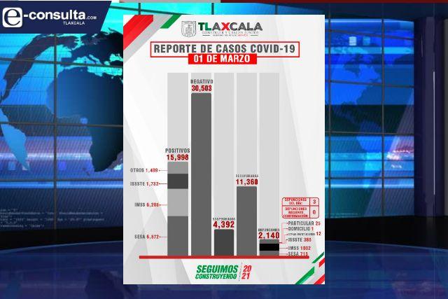 Confirma SESA  3 defunciones y 36 casos positivos en Tlaxcala de Covid-19