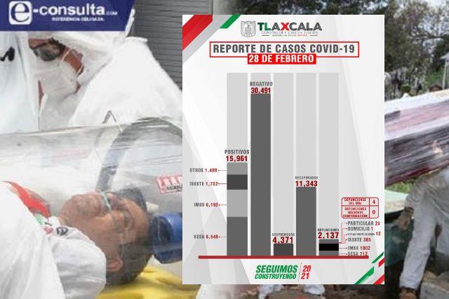 Confirma SESA  4 defunciones y 24 casos positivos en Tlaxcala de Covid-19