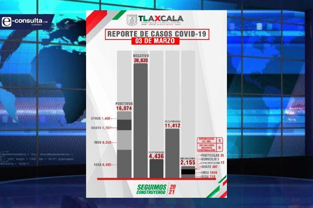 Confirma SESA  5 defunciones y 45 casos positivos en Tlaxcala de Covid-19