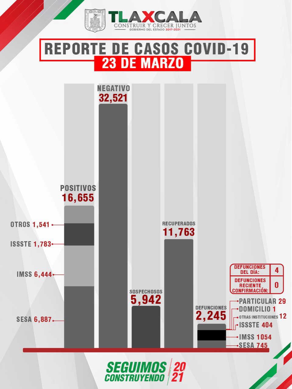 Confirma SESA  4 Defunciones Y 29 Casos Positivos En Tlaxcala De covid-19