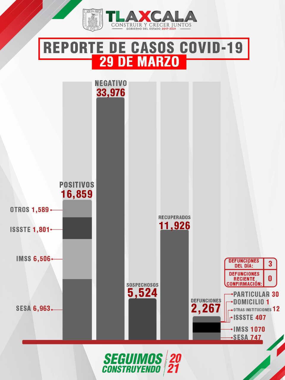 Confirma SESA  3 defunciones y 21 casos positivos en Tlaxcala de Covid-19