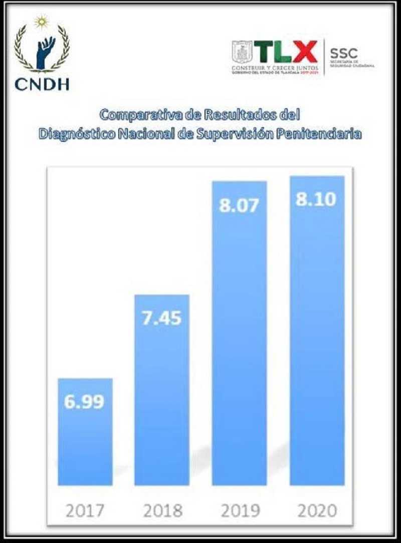 Tlaxcala segundo lugar en diagnóstico nacional de supervisión penitenciaria 2020