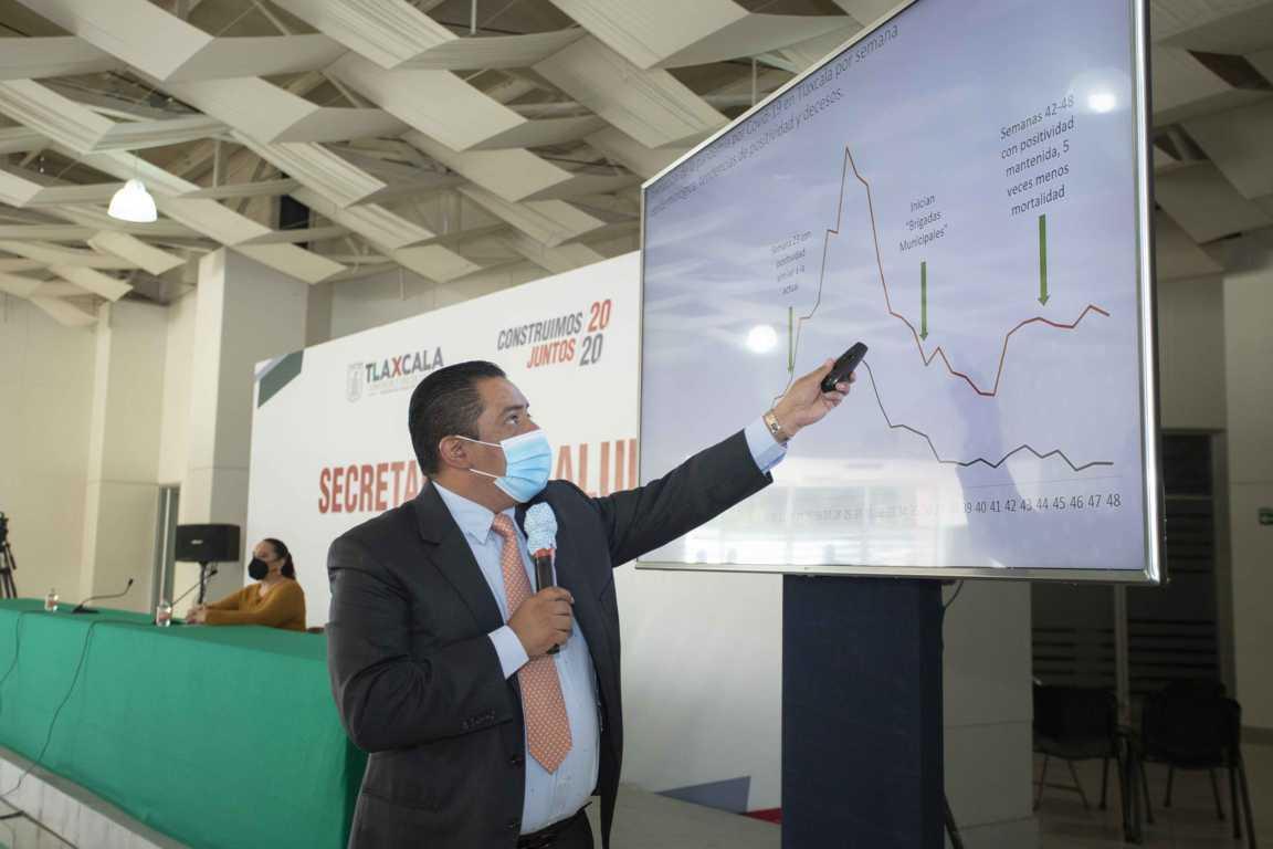 Brigadas de SESA reducen 45% mortalidad por Covid-19