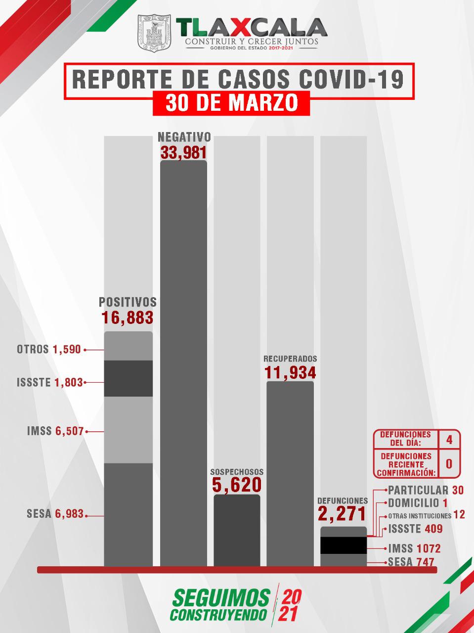 Confirma SESA 4 defunciones y 23 casos positivos en Tlaxcala de Covid-19