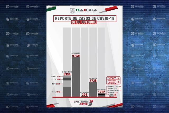 Confirma SESA  4 defunciones y 20 casos positivos en Tlaxcala de Covid-19