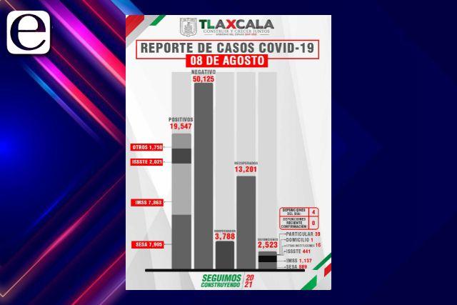 Confirma SESA  4 defunciones y 84 casos positivos en Tlaxcala de Covid-19