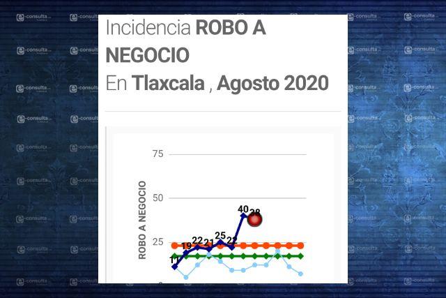 Robo a negocio crece 120 por ciento en Tlaxcala