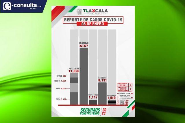 Confirma SESA  9 defunciones y 85 casos positivos en Tlaxcala de Covid-19