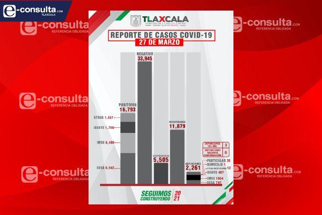 Fallecen 3 personas más y se suman 33 casos positivos en Tlaxcala de Covid-19