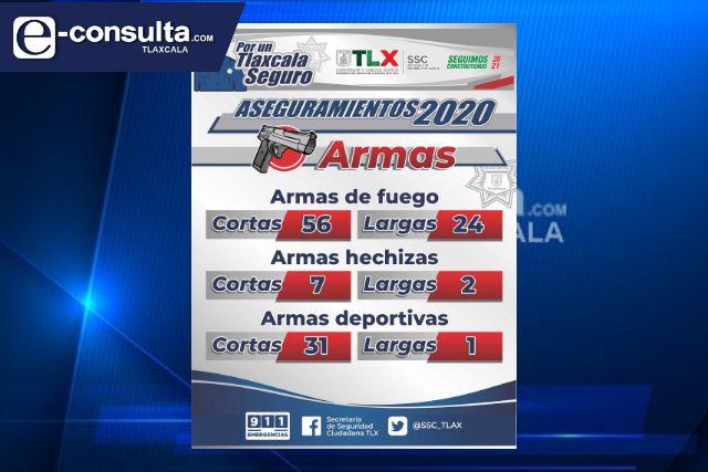 Durante el 2020 la SSC asegura un total de 123 armas en la entidad