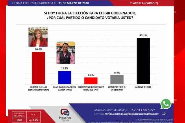 Encuestas mantienen a Lorena en primer lugar y SAGA en segundo