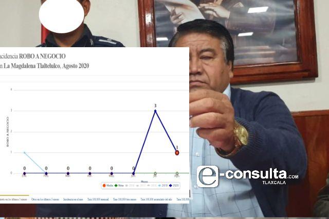 En Tlaltelulco la delincuencia sigue operando, El Picapiedra ocupado en la política