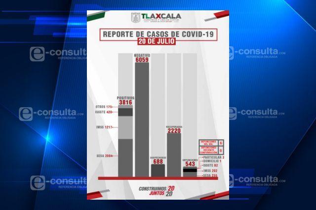 Confirman 72 casos positivos y 6 fallecimientos de Covid-19 en Tlaxcala