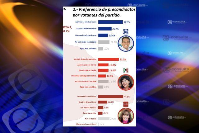 Lorena, Anabell y Juan; los preferidos en sus respectivos partidos