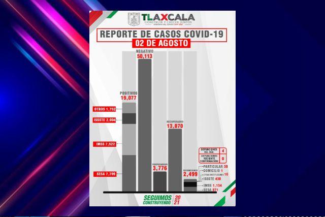 Confirma SESA  4 defunciones y 66 casos positivos en Tlaxcala de Covid-19