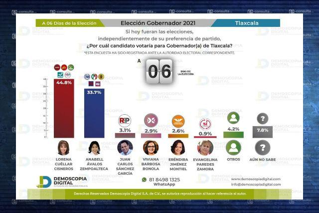 Encuesta de Demoscopia favorece a Lorena Cuéllar a 6 días de la elección