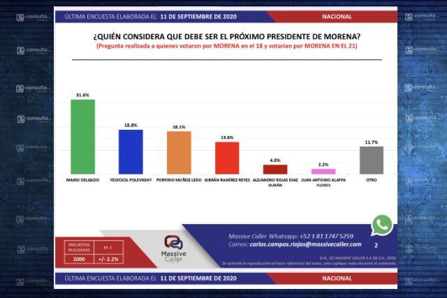 Mario Delgado arriba en encuestas; en Tlaxcala no es la excepción: Terán