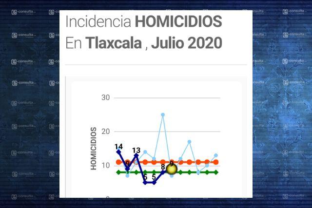 Disminuyen asesinatos dolosos en primeros siete meses de 2020