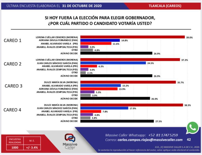 La pelea por el gobierno se define entre Morena, PAN y PRI, según encuesta