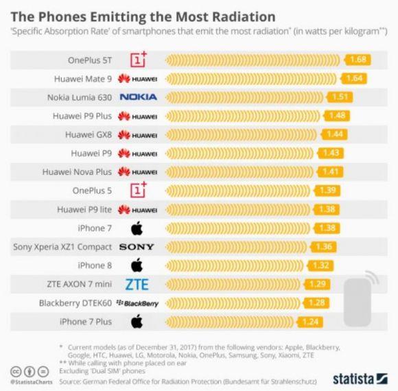 Esta es la lista de los 15 teléfonos celulares más radiactivos