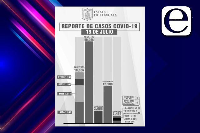 Aumentan casos de Covid en Tlaxcala, no hay muertos aún