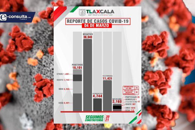 Confirma SESA 5 defunciones y 26 casos positivos en Tlaxcala de Covid-19