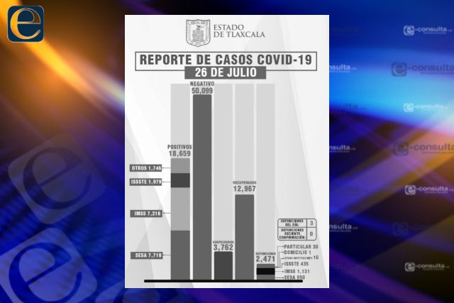 Confirma SESA  3 defunciones y 50 casos positivos en Tlaxcala de Covid-19
