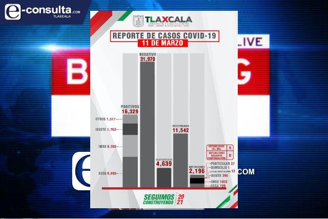 Confirma SESA  5 defunciones y 27 casos positivos en Tlaxcala de Covid-19