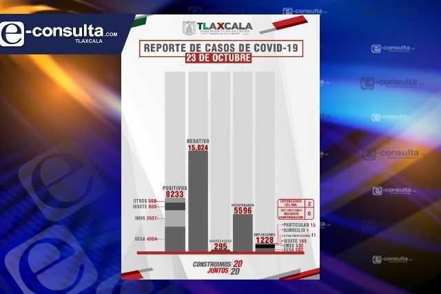 Confirma SESA 2 defunciones más y 22 casos positivos en Tlaxcala de Covid-19